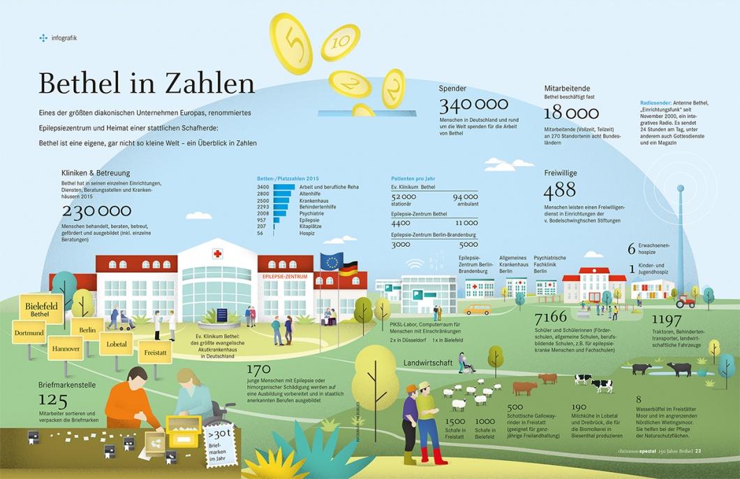 Infografik Bethel