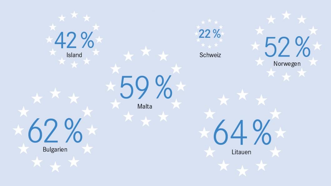 Umfrage - Natürlich kennen Sie sich in Europa aus