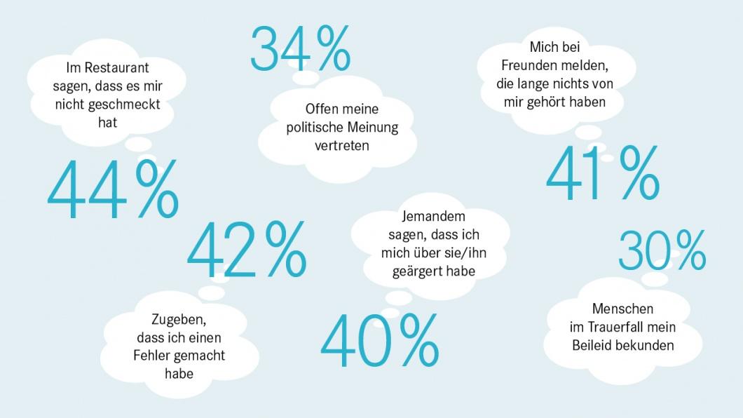 Infografik zur Umfrage - Und hat's geschmeckt