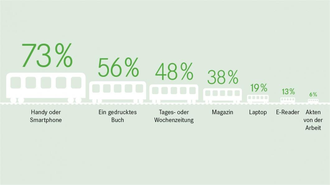 Umfrage - Der Zug fährt ab, einsteigen - und lesen