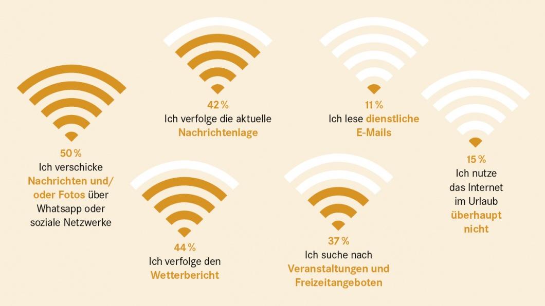 Grafik zur Frage: Urlaub vom Internet?