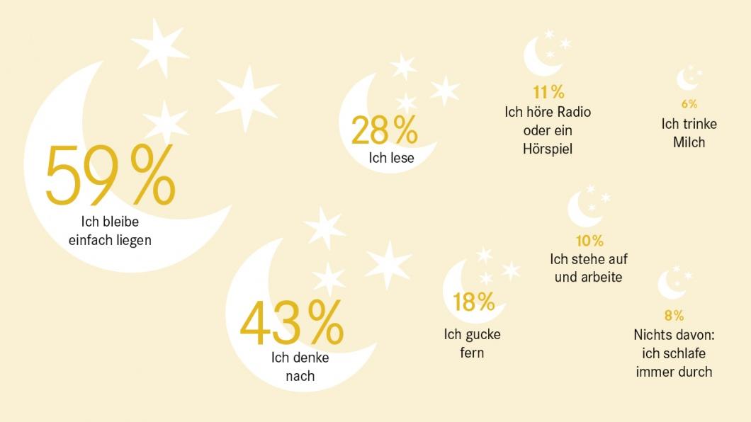 Umfrage November 2017- Einschlafhilfen