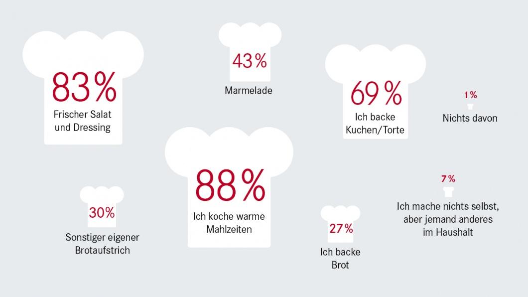 Umfrage - Deutschland, Land der Köche