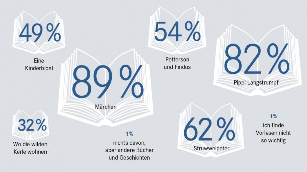 Umfrage - Welche Bücher und Geschichten sollten Eltern ihren Kindern vorlesen?