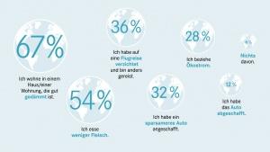 Grafik Umfrage 'Klimaschutz kann jeder'