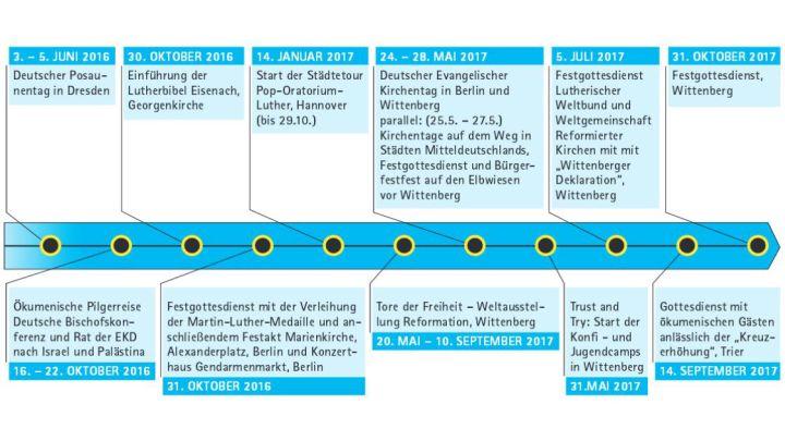 Auf Dem Weg Zum Reformationsjubil 228 Um 2017 Chronologie Der