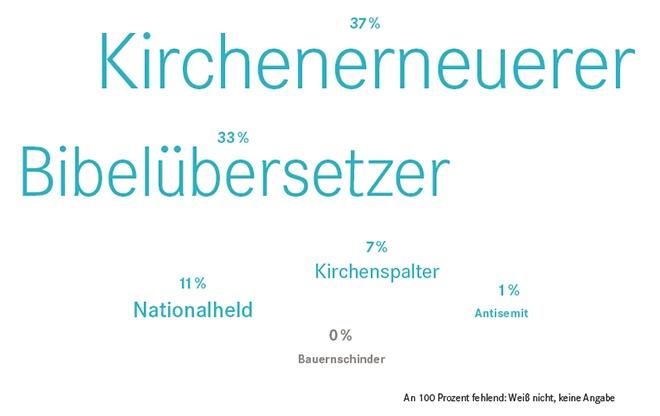 Umfrage Oktober 2016: Luther