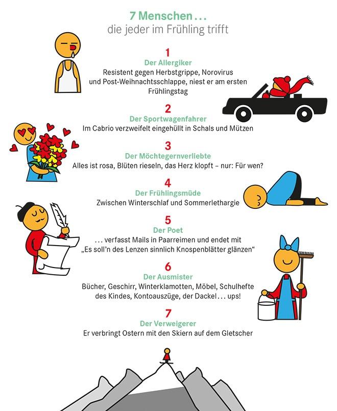 7 Dinge im März