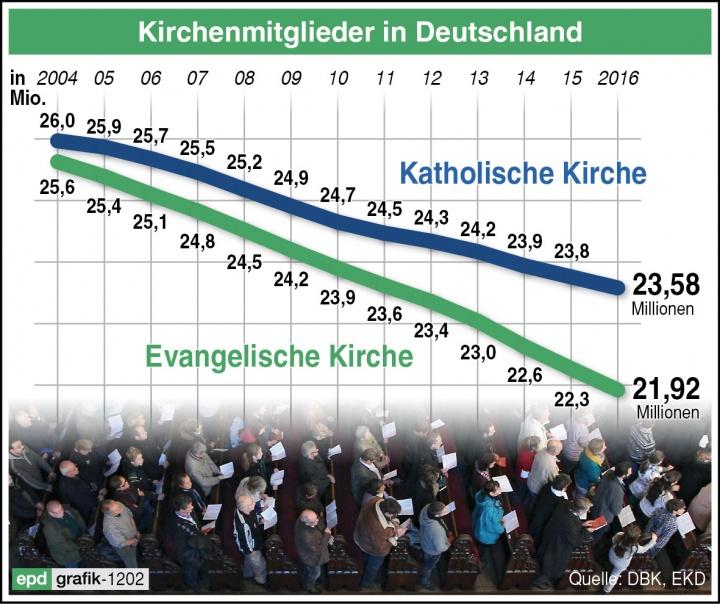 Kirchenmitglieder Deutschland