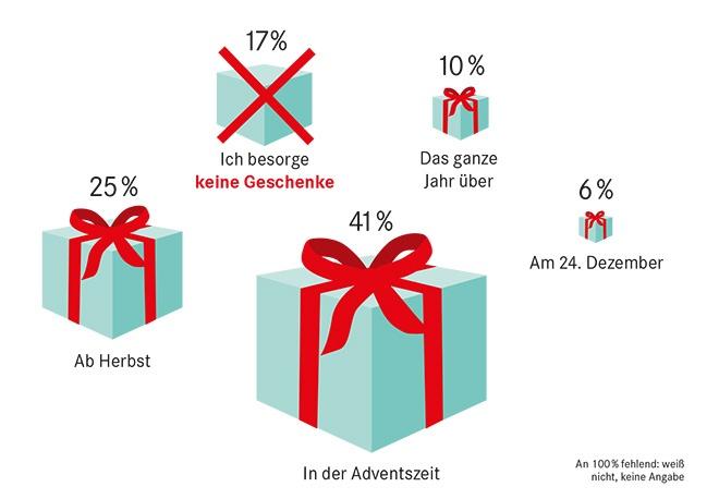 Geschenke Umfrage